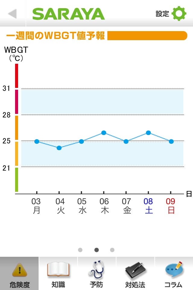 【夏の対策】熱中症ナビ:熱中症予防が出来るiPhoneアプリ_