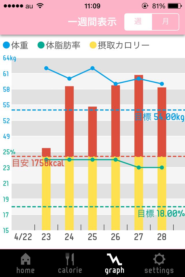 【食べ過ぎ防止】楽々カロリー管理:食事管理でダイエットできるアプリ