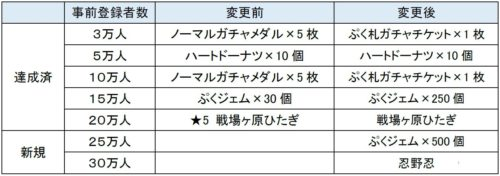 「〈物語〉シリーズ ぷくぷく」の配信時期が2018年の夏に決定