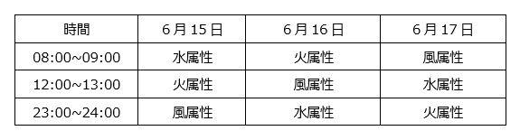 エンジェルモン/レインボーモン/デビルモンが入手できる特別ダンジョン登場!