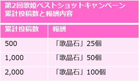 第2回歌姫ベストショットキャンペーン 概要